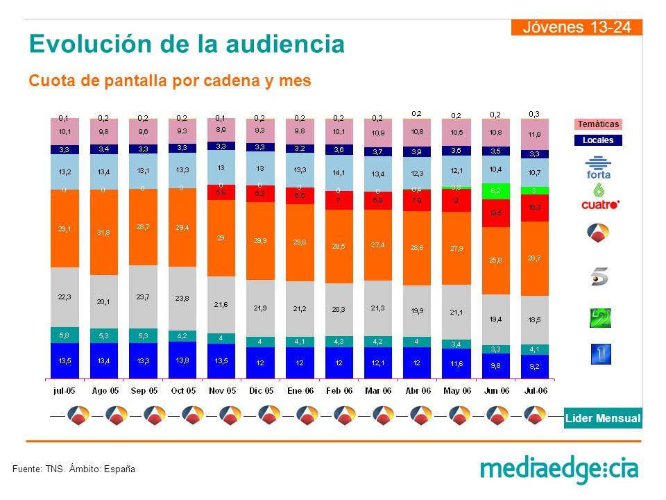 Evolución de la audiencia Jóvenes 13-24 Fuente: TNS. Ámbito: España Locales Temáticas Líder Mensual Cuota de pantalla por cadena y mes