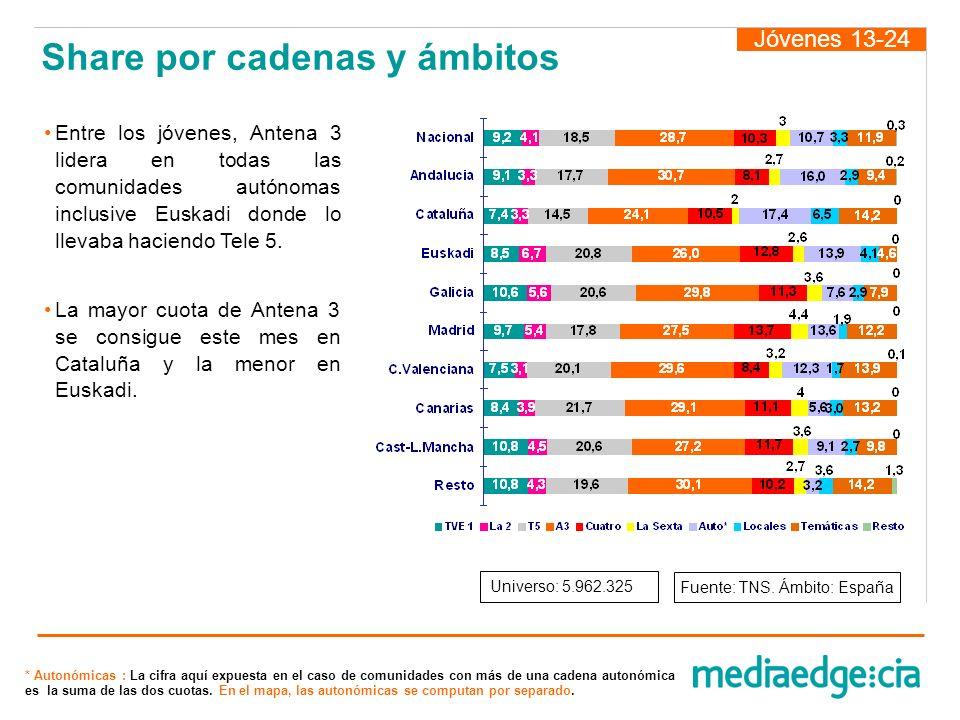 Jóvenes 13-24 Entre los jóvenes, Antena 3 lidera en todas las comunidades autónomas inclusive Euskadi donde lo llevaba haciendo Tele 5. La mayor cuota