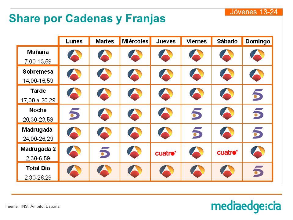Jóvenes 13-24 Share por Cadenas y Franjas Fuente: TNS. Ámbito: España