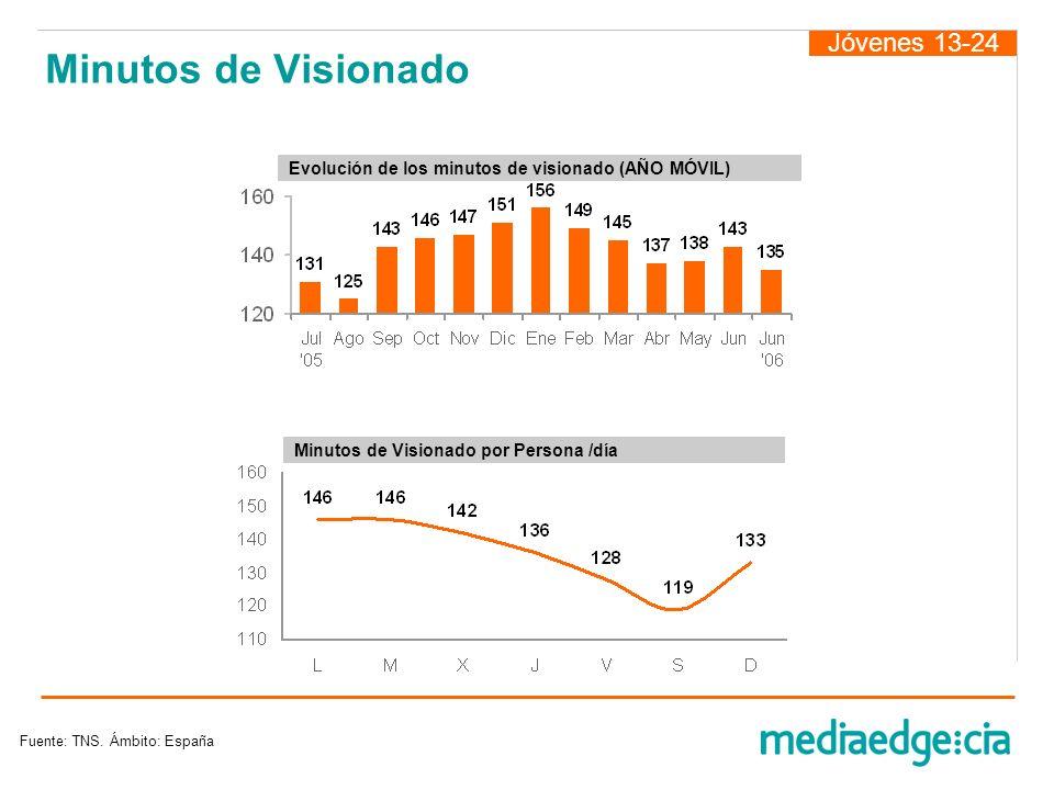 Minutos de Visionado Jóvenes 13-24 Fuente: TNS. Ámbito: España Minutos de Visionado por Persona /día Evolución de los minutos de visionado (AÑO MÓVIL)