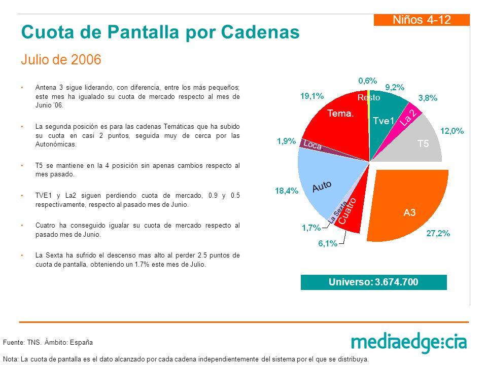 Cuota de Pantalla por Cadenas Antena 3 sigue liderando, con diferencia, entre los más pequeños; este mes ha igualado su cuota de mercado respecto al m