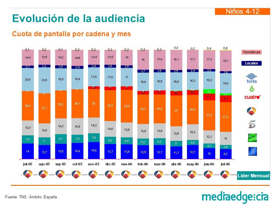 Evolución de la audiencia Niños 4-12 Fuente: TNS. Ámbito: España Locales Temáticas Líder Mensual Cuota de pantalla por cadena y mes