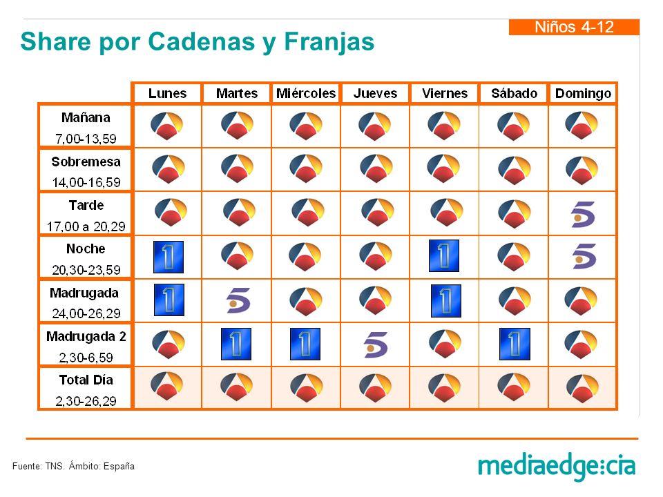 Niños 4-12 Share por Cadenas y Franjas Fuente: TNS. Ámbito: España