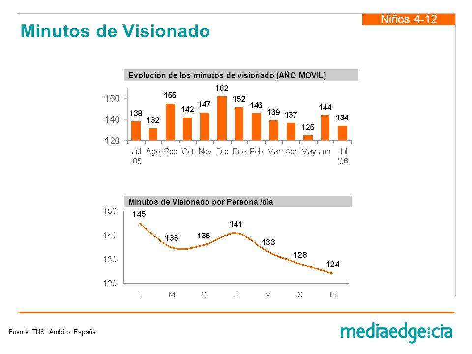 Minutos de Visionado Niños 4-12 Fuente: TNS. Ámbito: España Minutos de Visionado por Persona /día Evolución de los minutos de visionado (AÑO MÓVIL)