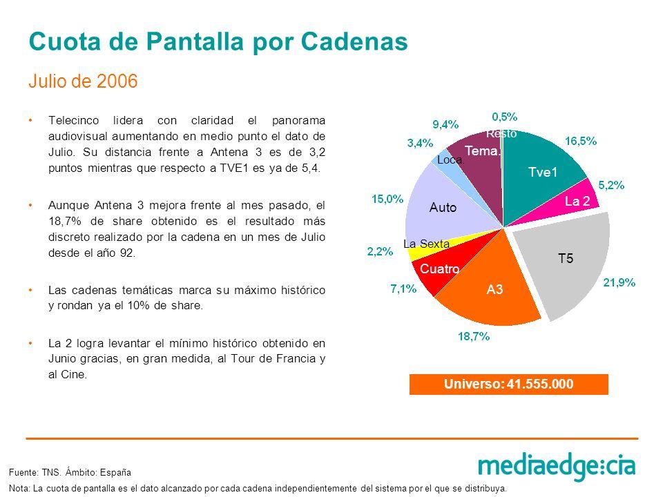 Cuota de Pantalla por Cadenas Telecinco lidera con claridad el panorama audiovisual aumentando en medio punto el dato de Julio. Su distancia frente a