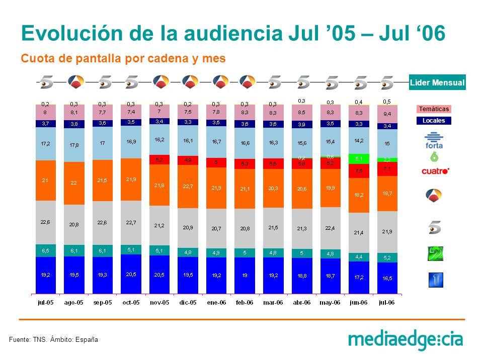 Evolución de la audiencia Jul 05 – Jul 06 Cuota de pantalla por cadena y mes Líder Mensual Locales Temáticas Fuente: TNS. Ámbito: España