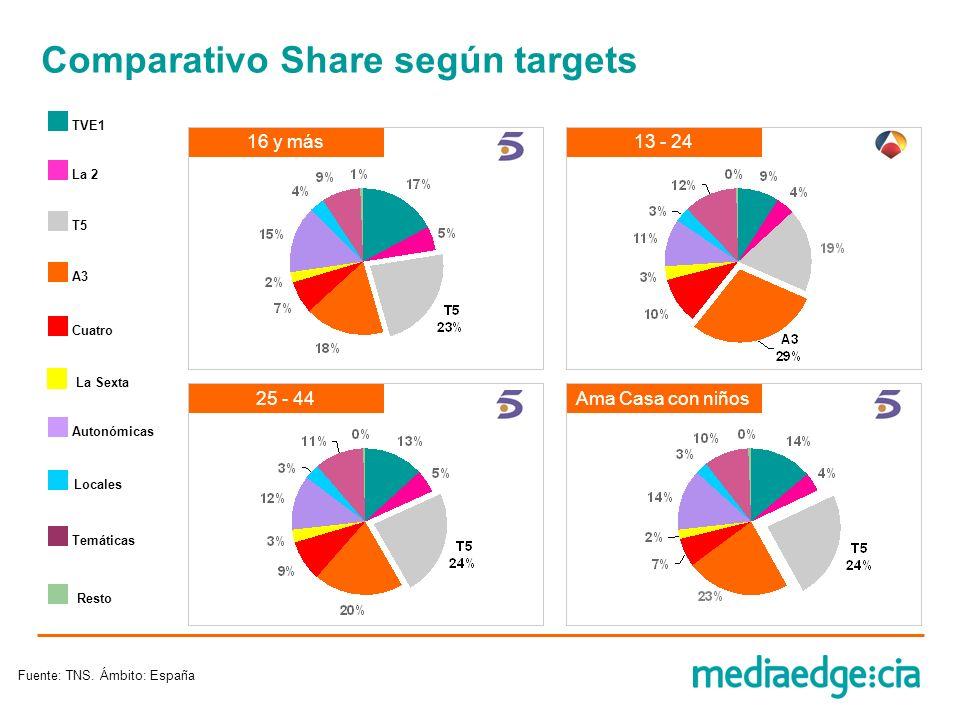 Autonómicas Comparativo Share según targets Resto T5 La 2 TVE1 Cuatro A3 Locales Temáticas 16 y más13 - 24 25 - 44Ama Casa con niños Fuente: TNS. Ámbi