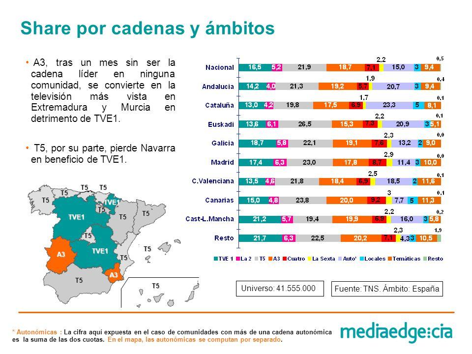 A3, tras un mes sin ser la cadena líder en ninguna comunidad, se convierte en la televisión más vista en Extremadura y Murcia en detrimento de TVE1. T