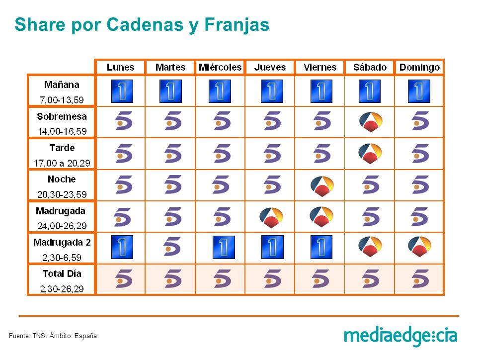 Share por Cadenas y Franjas Fuente: TNS. Ámbito: España