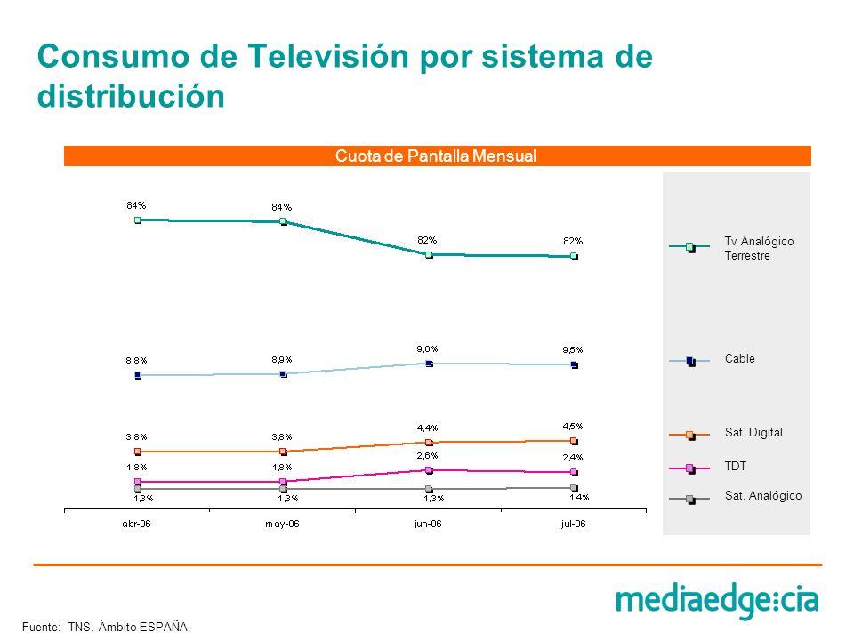 Consumo de Televisión por sistema de distribución Tv Analógico Terrestre Cable Sat. Digital TDT Sat. Analógico Cuota de Pantalla Mensual Fuente: TNS.
