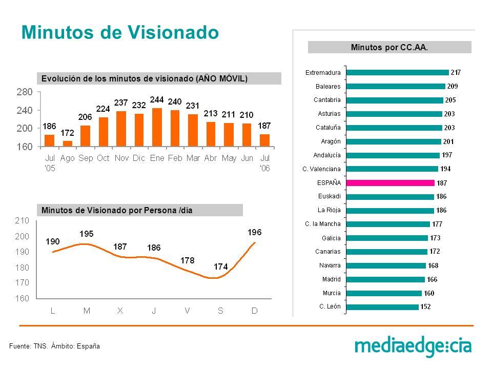 Minutos de Visionado Fuente: TNS. Ámbito: España Minutos de Visionado por Persona /día Evolución de los minutos de visionado (AÑO MÓVIL) Minutos por C
