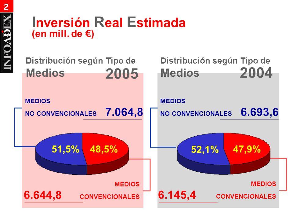 Distribución según Tipo de Medios 2004 MEDIOS NO CONVENCIONALES 6.693,6 MEDIOS NO CONVENCIONALES 7.064,8 MEDIOS 6.145,4 CONVENCIONALES MEDIOS 6.644,8 CONVENCIONALES Distribución según Tipo de Medios 51,5%48,5% 52,1% 47,9% (en mill.