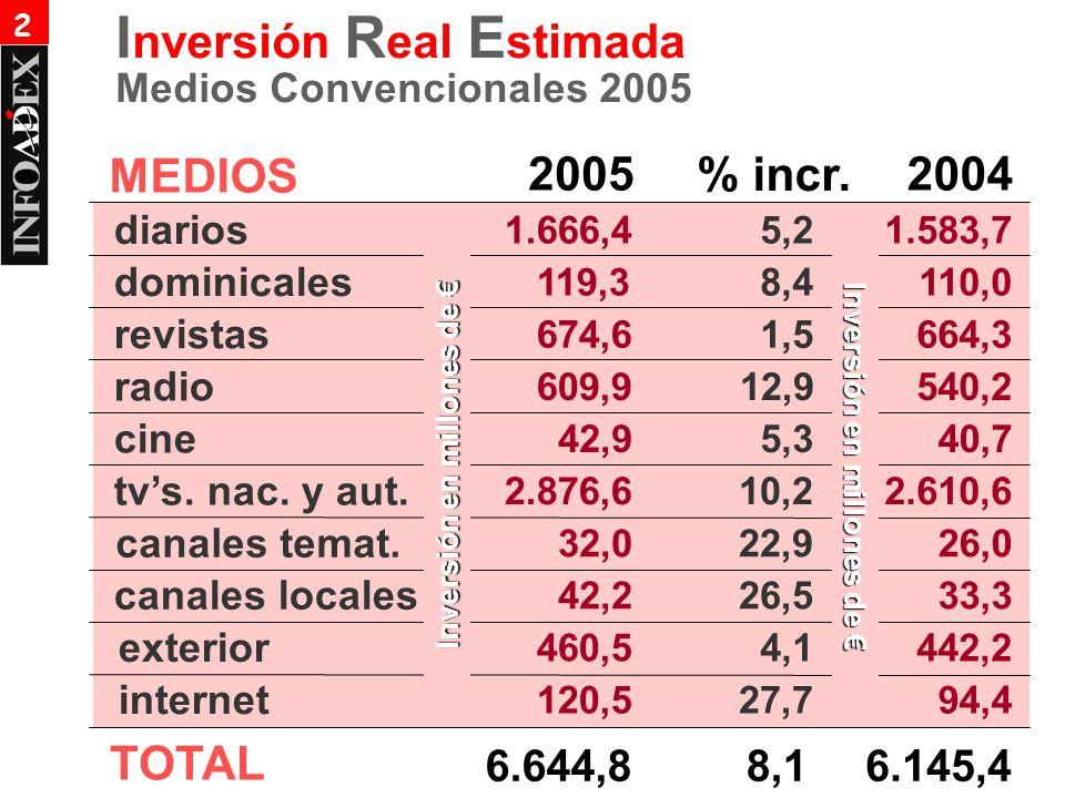 MEDIOS 2005 % incr. 2004 diarios 1.666,45,21.583,7 dominicales 119,38,4110,0 revistas 674,61,5664,3 radio 609,912,9540,2 cine 42,95,340,7 tvs. nac. y