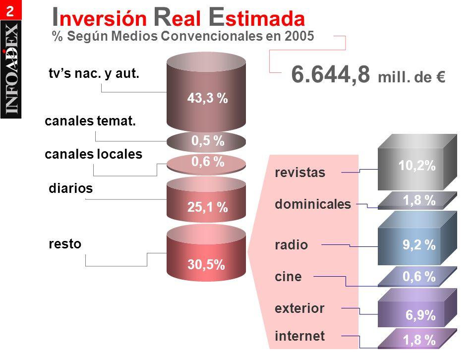 tvs nac. y aut. diarios resto 25,1 % 30,5% dominicales radio cine exterior 10,2% 1,8 % 9,2 % 0,6 % 6,9% 6.644,8 mill. de revistas % Según Medios Conve