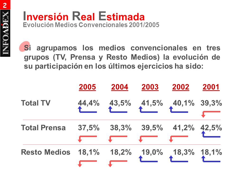 I nversión R eal E stimada Evolución Medios Convencionales 2001/2005 Si agrupamos los medios convencionales en tres grupos (TV, Prensa y Resto Medios) la evolución de su participación en los últimos ejercicios ha sido: Total TV44,4% 43,5%41,5%40,1% 39,3% Total Prensa37,5% 38,3%39,5%41,2% 42,5% Resto Medios18,1% 18,2%19,0%18,3% 18,1% 20052004200320022001 2