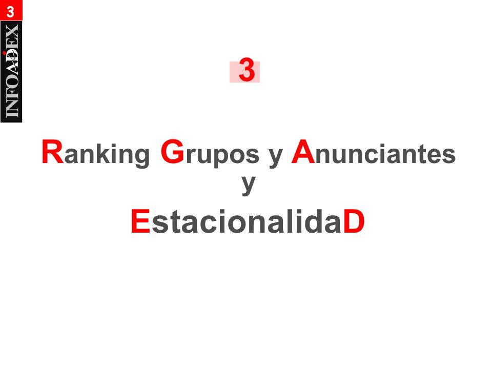R anking G rupos y A nunciantes y EstacionalidaD 3 3