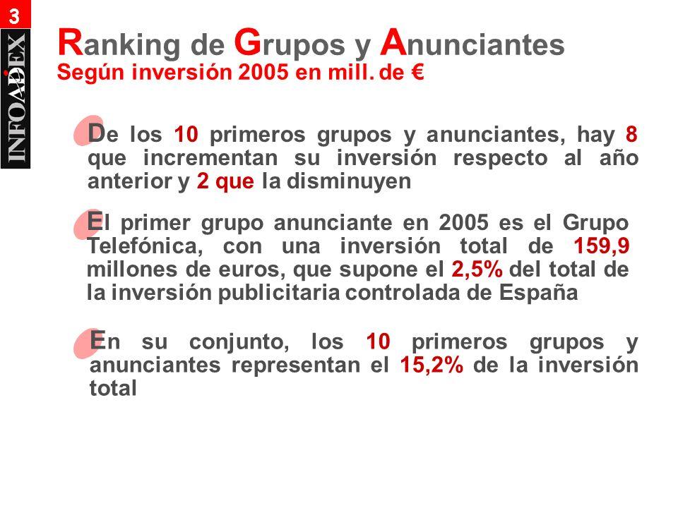 D e los 10 primeros grupos y anunciantes, hay 8 que incrementan su inversión respecto al año anterior y 2 que la disminuyen E l primer grupo anunciante en 2005 es el Grupo Telefónica, con una inversión total de 159,9 millones de euros, que supone el 2,5% del total de la inversión publicitaria controlada de España E n su conjunto, los 10 primeros grupos y anunciantes representan el 15,2% de la inversión total 3 Según inversión 2005 en mill.