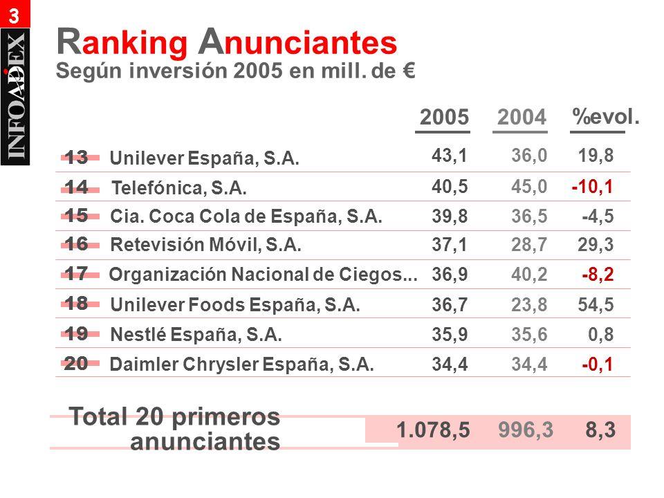 14 15 16 17 18 19 1.078,5 Total 20 primeros anunciantes 34,4 -0,1 996,38,3 20 20052004 %evol. 40,545,0-10,1 Telefónica, S.A. 39,836,5-4,5Cia. Coca Col