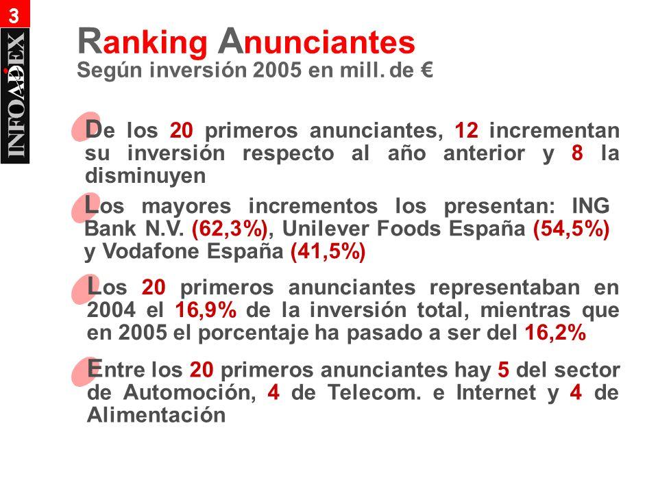 D e los 20 primeros anunciantes, 12 incrementan su inversión respecto al año anterior y 8 la disminuyen L os mayores incrementos los presentan: ING Bank N.V.