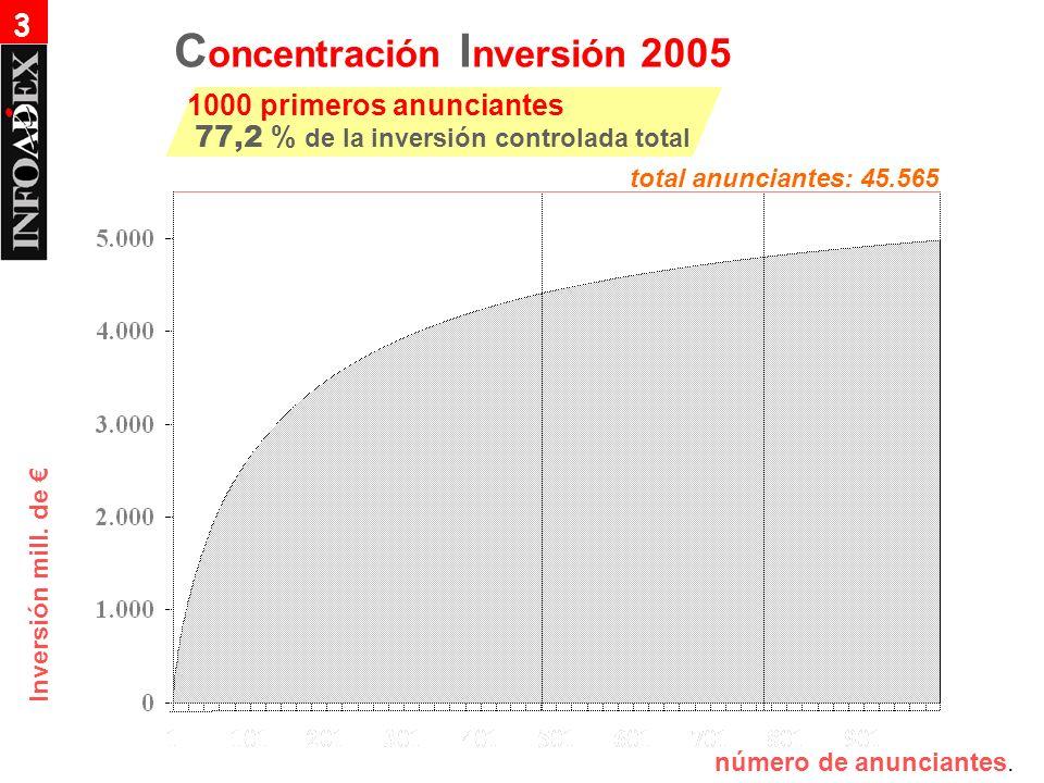 Inversión mill. de número de anunciantes. C oncentración I nversión 2005 1000 primeros anunciantes 77,2 % de la inversión controlada total 3 total anu