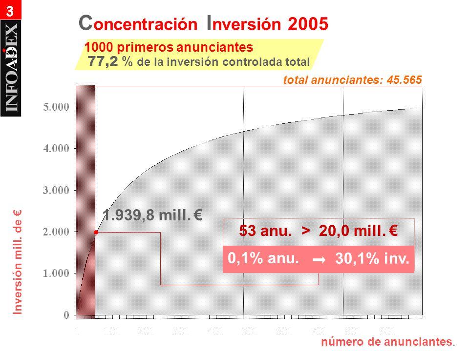 Inversión mill. de 53 anu. > 20,0 mill. 0,1% anu. 30,1% inv. 1.939,8 mill. número de anunciantes. C oncentración I nversión 2005 1000 primeros anuncia