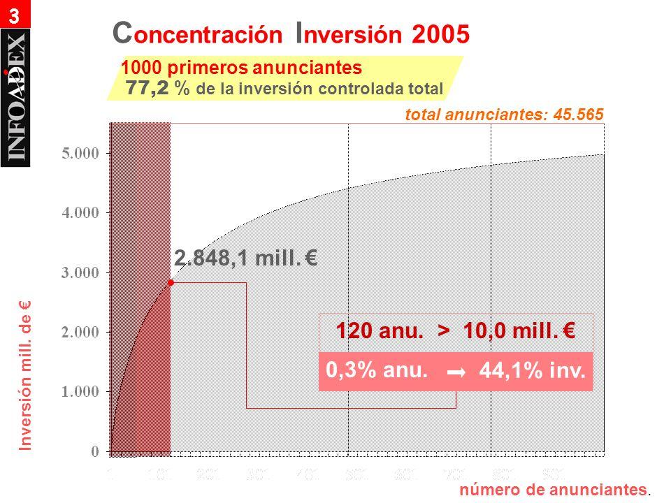 Inversión mill. de 120 anu. > 10,0 mill. 0,3% anu. 44,1% inv. 2.848,1 mill. número de anunciantes. C oncentración I nversión 2005 1000 primeros anunci