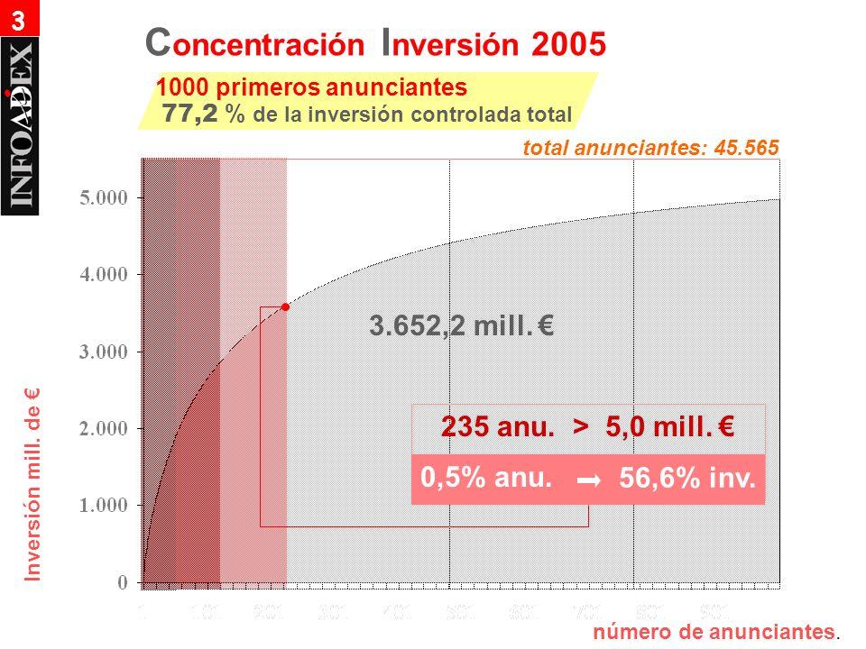 Inversión mill. de 235 anu. > 5,0 mill. 0,5% anu. 56,6% inv. 3.652,2 mill. número de anunciantes. C oncentración I nversión 2005 1000 primeros anuncia