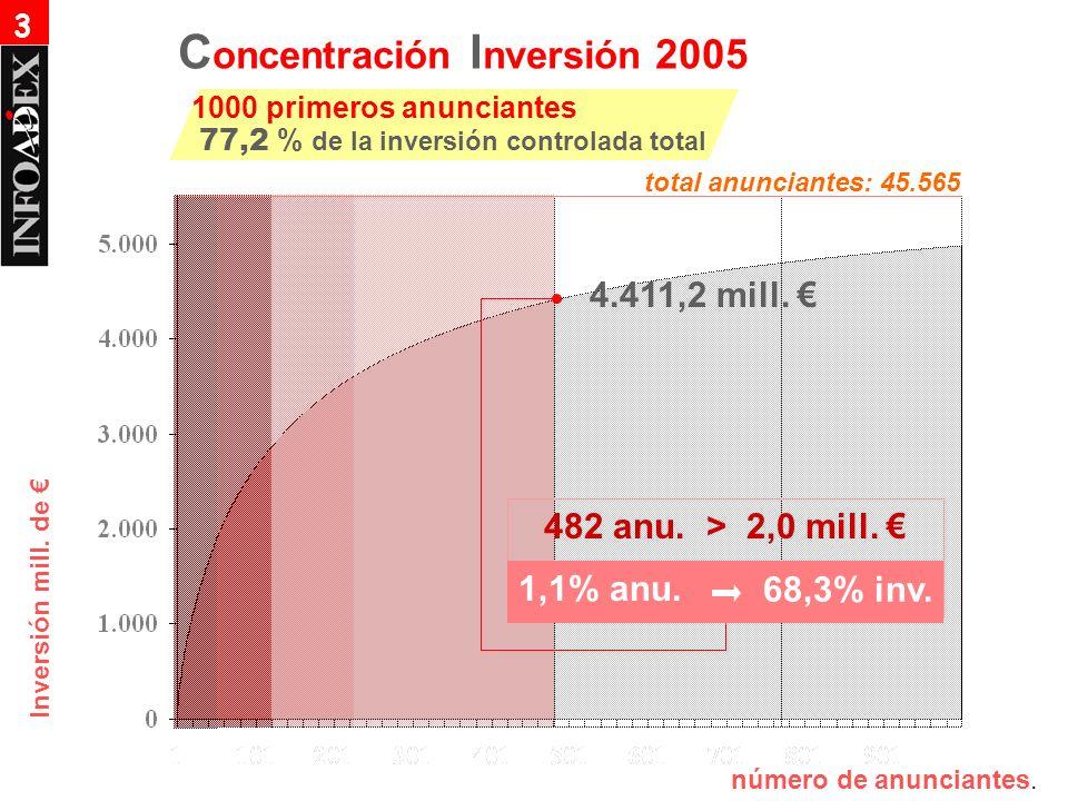 Inversión mill. de 482 anu. > 2,0 mill. 1,1% anu. 68,3% inv. 4.411,2 mill. número de anunciantes. C oncentración I nversión 2005 1000 primeros anuncia