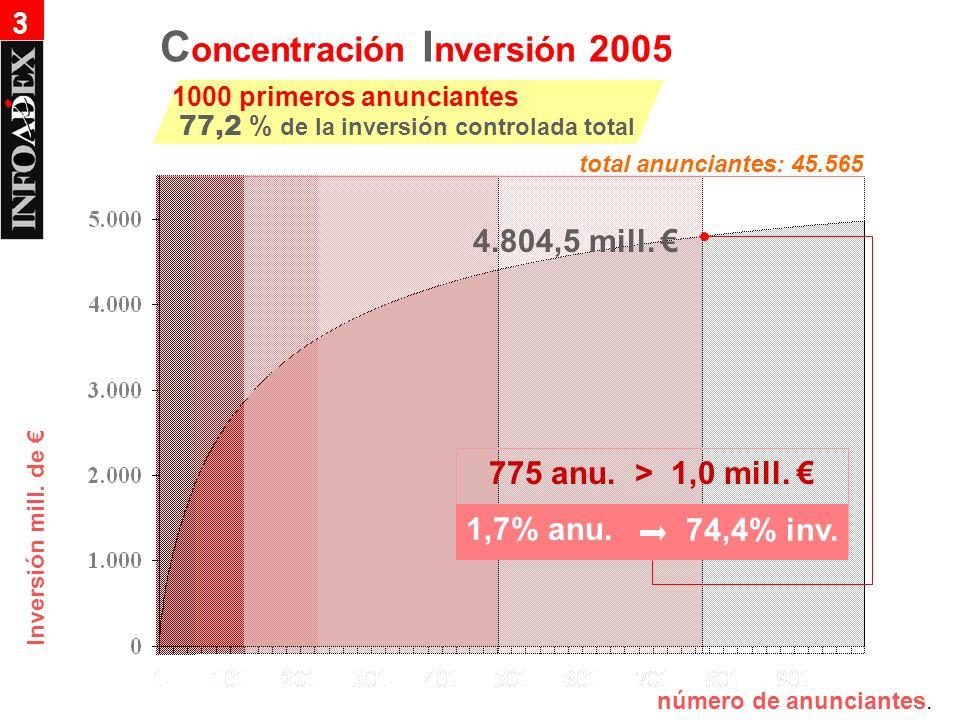 Inversión mill. de 775 anu. > 1,0 mill. 1,7% anu. 74,4% inv. 4.804,5 mill. número de anunciantes. C oncentración I nversión 2005 1000 primeros anuncia