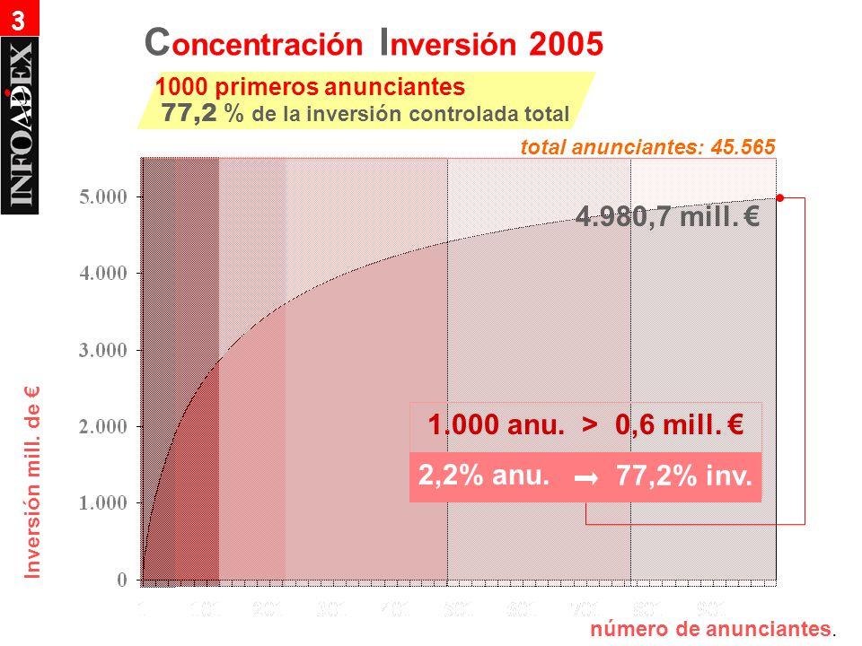 Inversión mill. de 1.000 anu. > 0,6 mill. 2,2% anu. 77,2% inv. 4.980,7 mill. número de anunciantes. C oncentración I nversión 2005 1000 primeros anunc