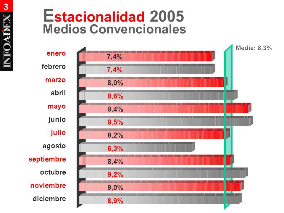 7,4% 8,0% 8,6% 9,4% 9,5% 8,2% 6,3% 8,4% 9,2% 9,0% 8,9% Medios Convencionales E stacionalidad 2005 enero febrero marzo abril mayo junio julio agosto septiembre octubre noviembre diciembre Media: 8,3% 3
