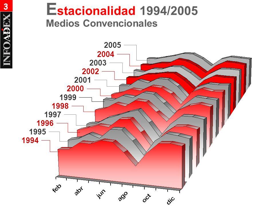 Medios Convencionales 1994 1995 1996 1997 1998 1999 2000 2001 E stacionalidad 1994/2005 2002 2003 3 2004 2005