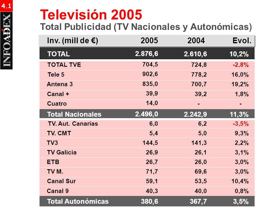 Inv. (mill de ) TOTAL TOTAL TVE Tele 5 Antena 3 Canal + 20042005Evol. 10,2% -2,8% 16,0% 19,2% 1,8% Televisión 2005 Total Publicidad (TV Nacionales y A