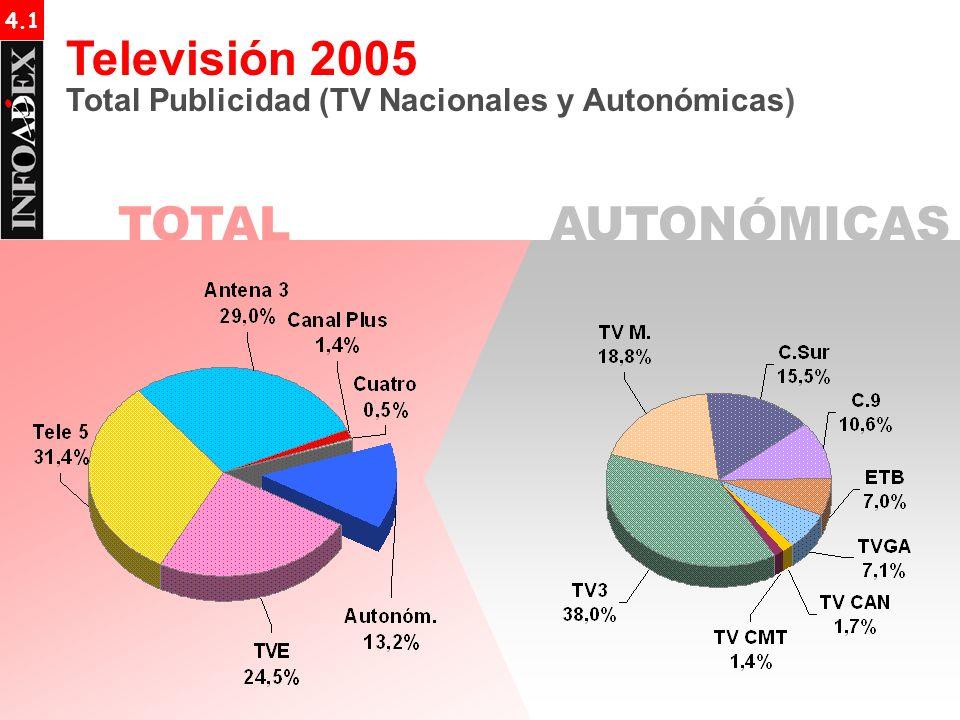 TOTALAUTONÓMICAS 4.1 Televisión 2005 Total Publicidad (TV Nacionales y Autonómicas)