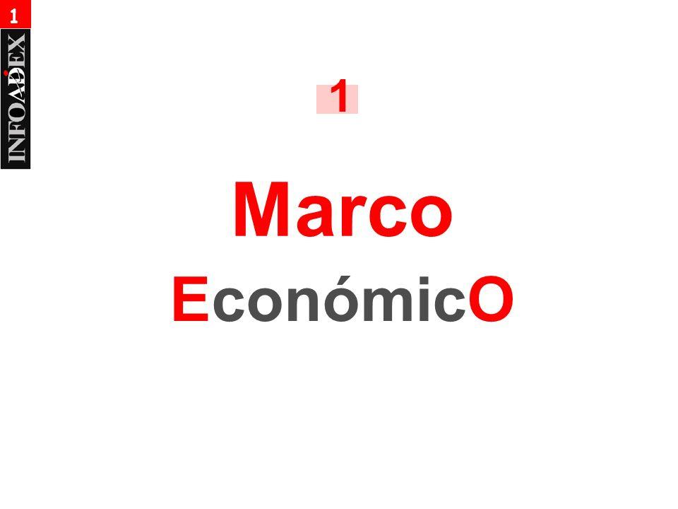 Marco EconómicO 1 1