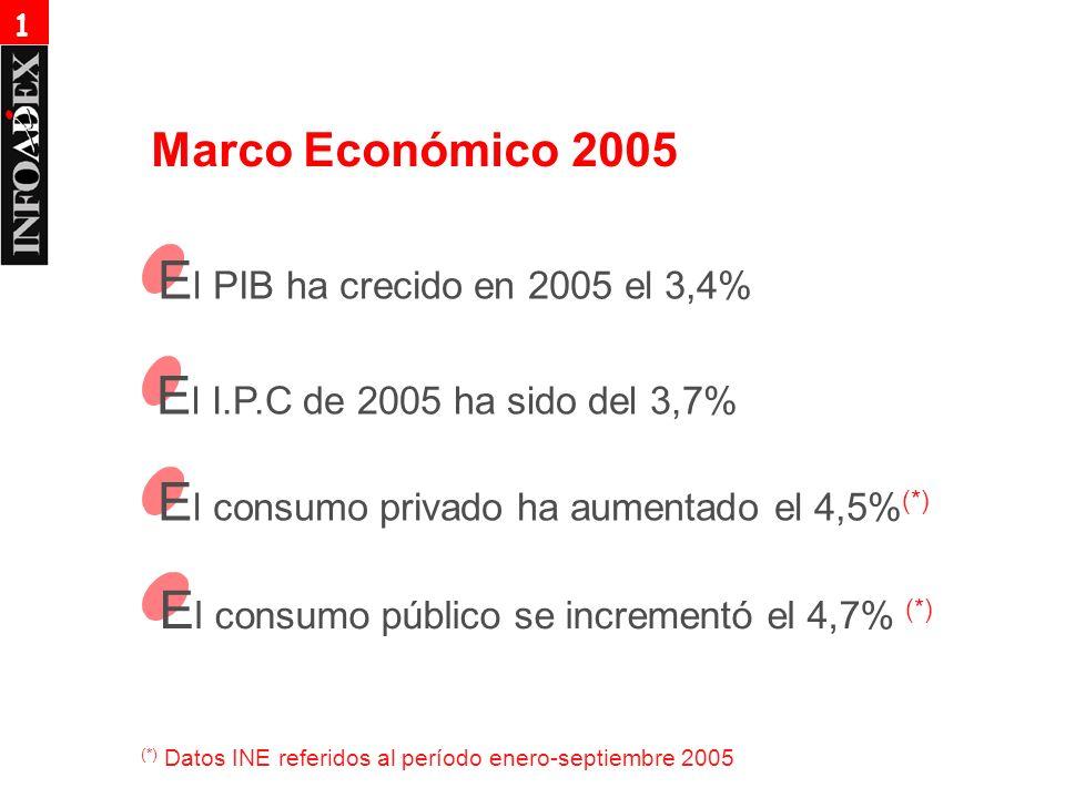 Marco Económico 2005 E l PIB ha crecido en 2005 el 3,4% E l I.P.C de 2005 ha sido del 3,7% E l consumo privado ha aumentado el 4,5% (*) E l consumo público se incrementó el 4,7% (*) (*) Datos INE referidos al período enero-septiembre 2005 1