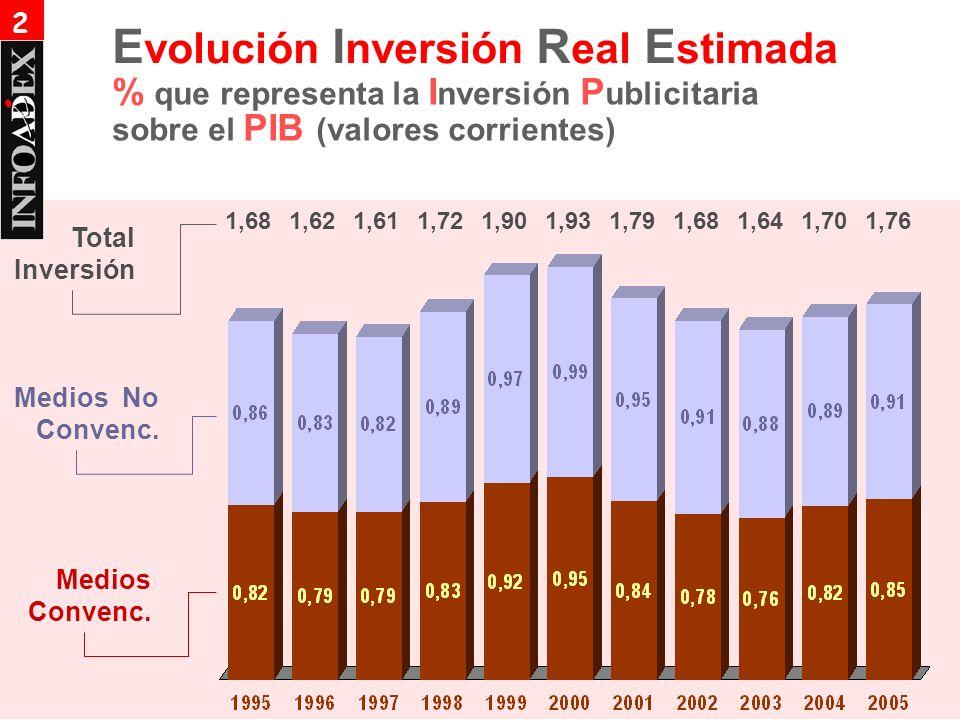 % que representa la I nversión P ublicitaria sobre el PIB (valores corrientes) E volución I nversión R eal E stimada 1,681,621,611,721,901,931,791,681,64 Medios No Convenc.