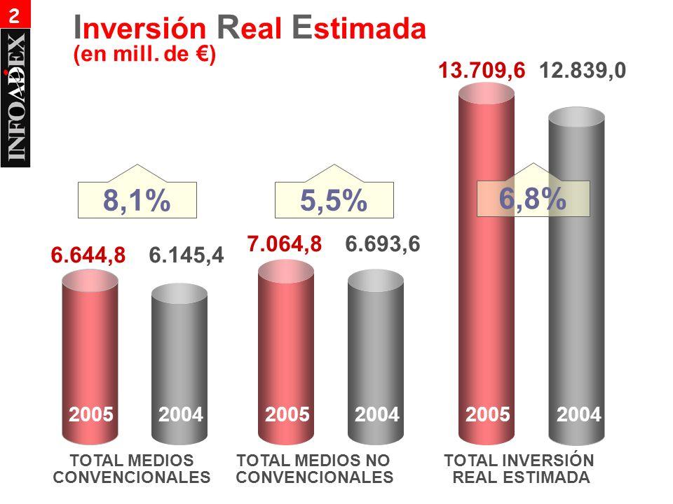 (en mill. de ) TOTAL MEDIOS CONVENCIONALES TOTAL MEDIOS NO CONVENCIONALES TOTAL INVERSIÓN REAL ESTIMADA 6.145,46.644,8 7.064,86.693,6 13.709,612.839,0
