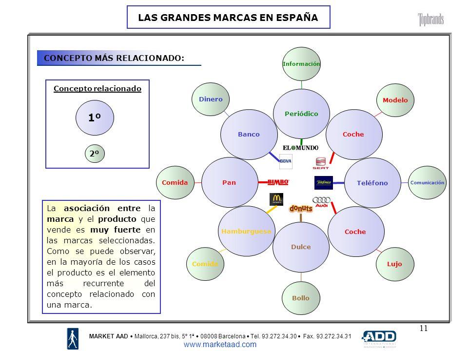 11 CONCEPTO MÁS RELACIONADO: MARKET AAD Mallorca, 237 bis, 5º 1ª 08008 Barcelona Tel.