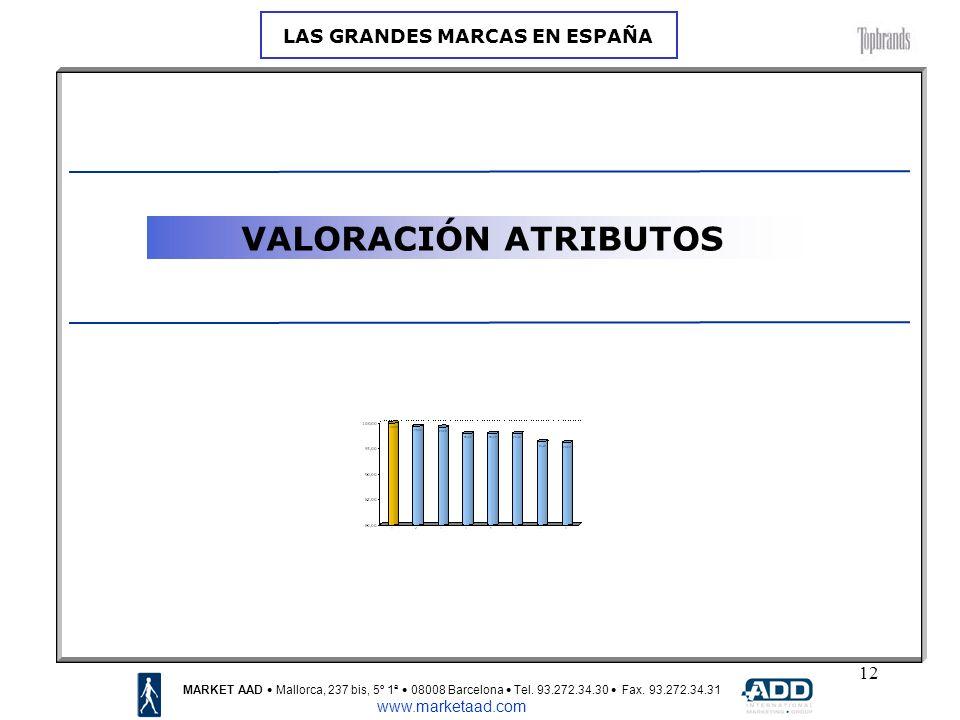 12 VALORACIÓN ATRIBUTOS MARKET AAD Mallorca, 237 bis, 5º 1ª 08008 Barcelona Tel.