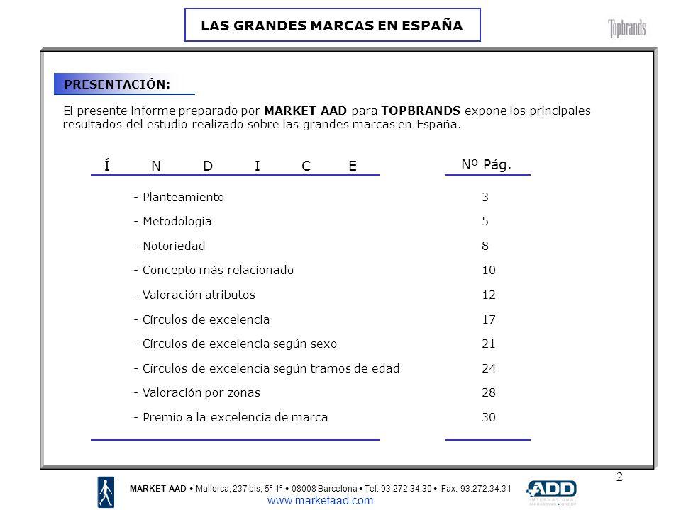 23 CÍRCULOS DE EXCELENCIA SEGÚN SEXO: HombresMujeres MARKET AAD Mallorca, 237 bis, 5º 1ª 08008 Barcelona Tel.