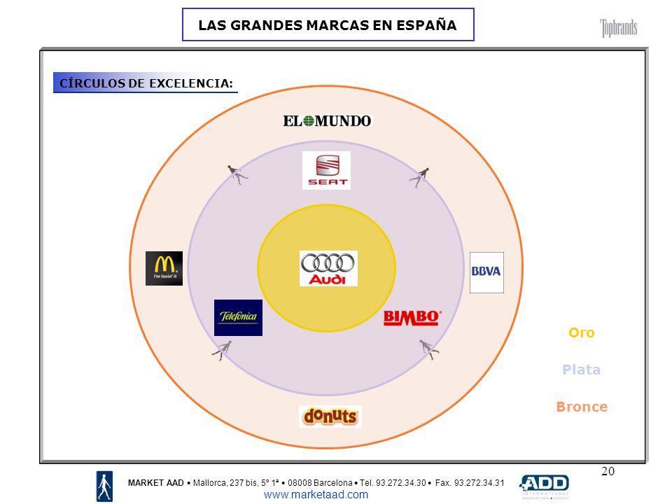 20 CÍRCULOS DE EXCELENCIA: MARKET AAD Mallorca, 237 bis, 5º 1ª 08008 Barcelona Tel.