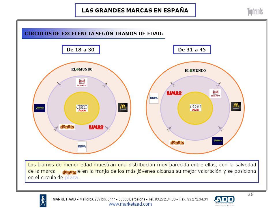 26 De 18 a 30De 31 a 45 MARKET AAD Mallorca, 237 bis, 5º 1ª 08008 Barcelona Tel.