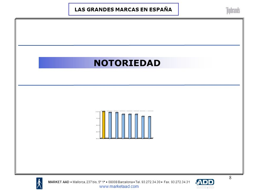9 NOTORIEDAD: % CONOCEN LA MARCA MARKET AAD Mallorca, 237 bis, 5º 1ª 08008 Barcelona Tel.