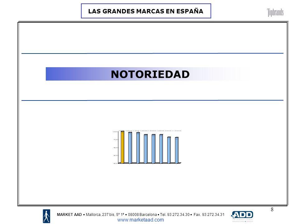19 VALORACIONES FINALES: Oro Plata Bronce MARKET AAD Mallorca, 237 bis, 5º 1ª 08008 Barcelona Tel.