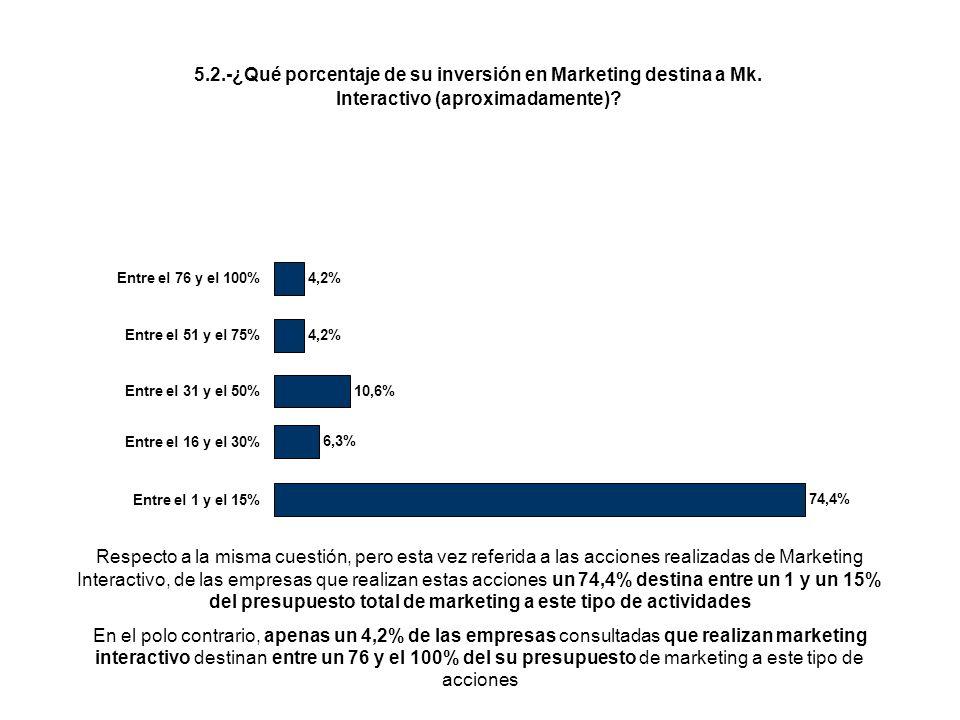 5.2.-¿Qué porcentaje de su inversión en Marketing destina a Mk. Interactivo (aproximadamente)? 74,4% 6,3% 10,6% 4,2% Entre el 1 y el 15% Entre el 16 y