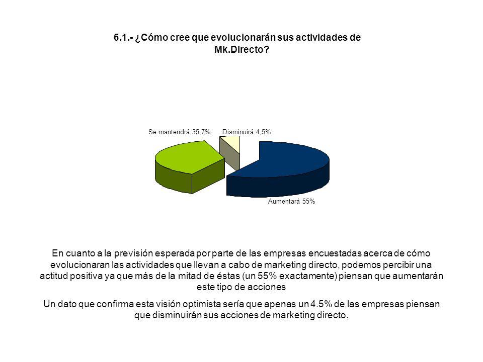 En cuanto a la previsión esperada por parte de las empresas encuestadas acerca de cómo evolucionaran las actividades que llevan a cabo de marketing di