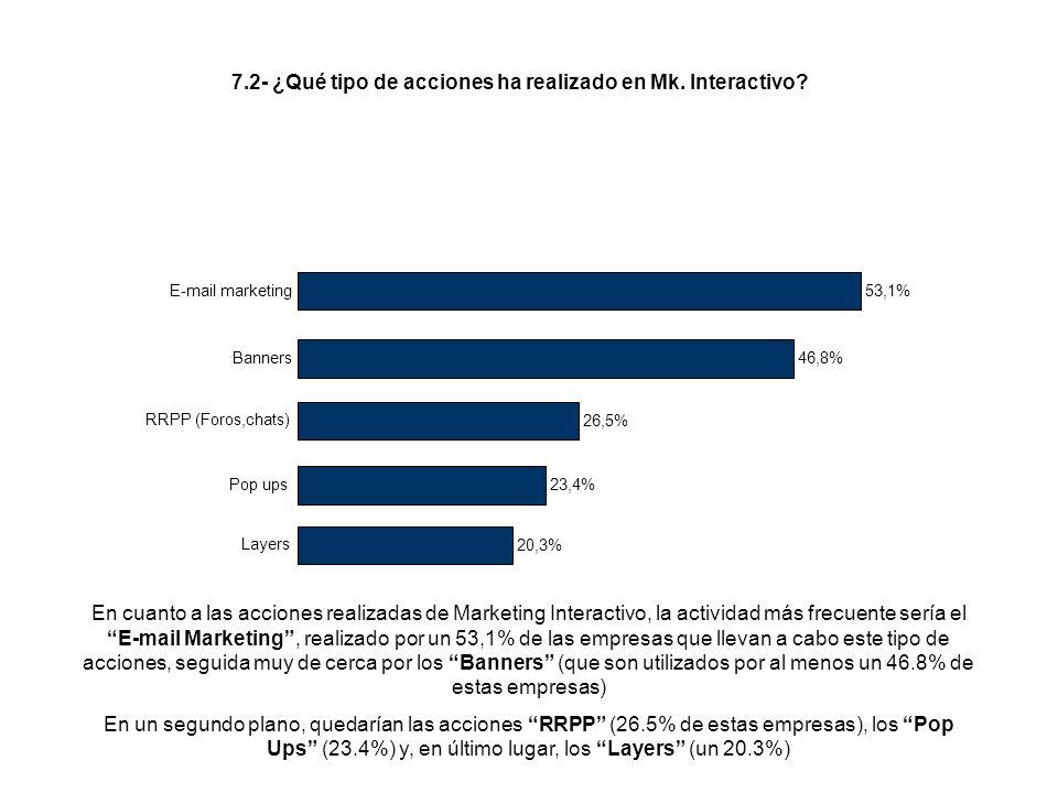 En cuanto a las acciones realizadas de Marketing Interactivo, la actividad más frecuente sería el E-mail Marketing, realizado por un 53,1% de las empresas que llevan a cabo este tipo de acciones, seguida muy de cerca por los Banners (que son utilizados por al menos un 46.8% de estas empresas) En un segundo plano, quedarían las acciones RRPP (26.5% de estas empresas), los Pop Ups (23.4%) y, en último lugar, los Layers (un 20.3%) 7.2- ¿Qué tipo de acciones ha realizado en Mk.