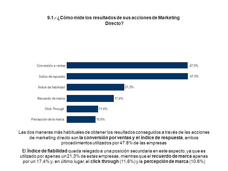 Las dos maneras más habituales de obtener los resultados conseguidos a través de las acciones de marketing directo son la conversión por ventas y el índice de respuesta, ambos procedimientos utilizados por 47.8% de las empresas El Índice de fiabilidad queda relegado a una posición secundaria en este aspecto, ya que es utilizado por apenas un 21,3% de estas empresas, mientras que el recuerdo de marca apenas por un 17,4% y, en último lugar, el click through (11,6%) y la percepción de marca (10.6%) 9.1.- ¿Cómo mide los resultados de sus acciones de Marketing Directo.