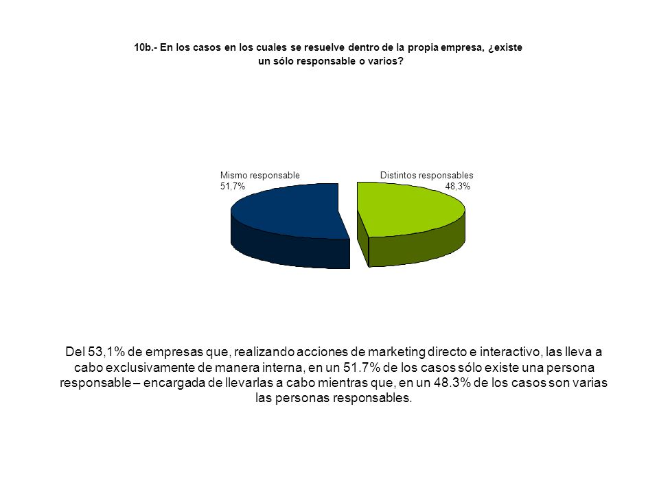 Del 53,1% de empresas que, realizando acciones de marketing directo e interactivo, las lleva a cabo exclusivamente de manera interna, en un 51.7% de l